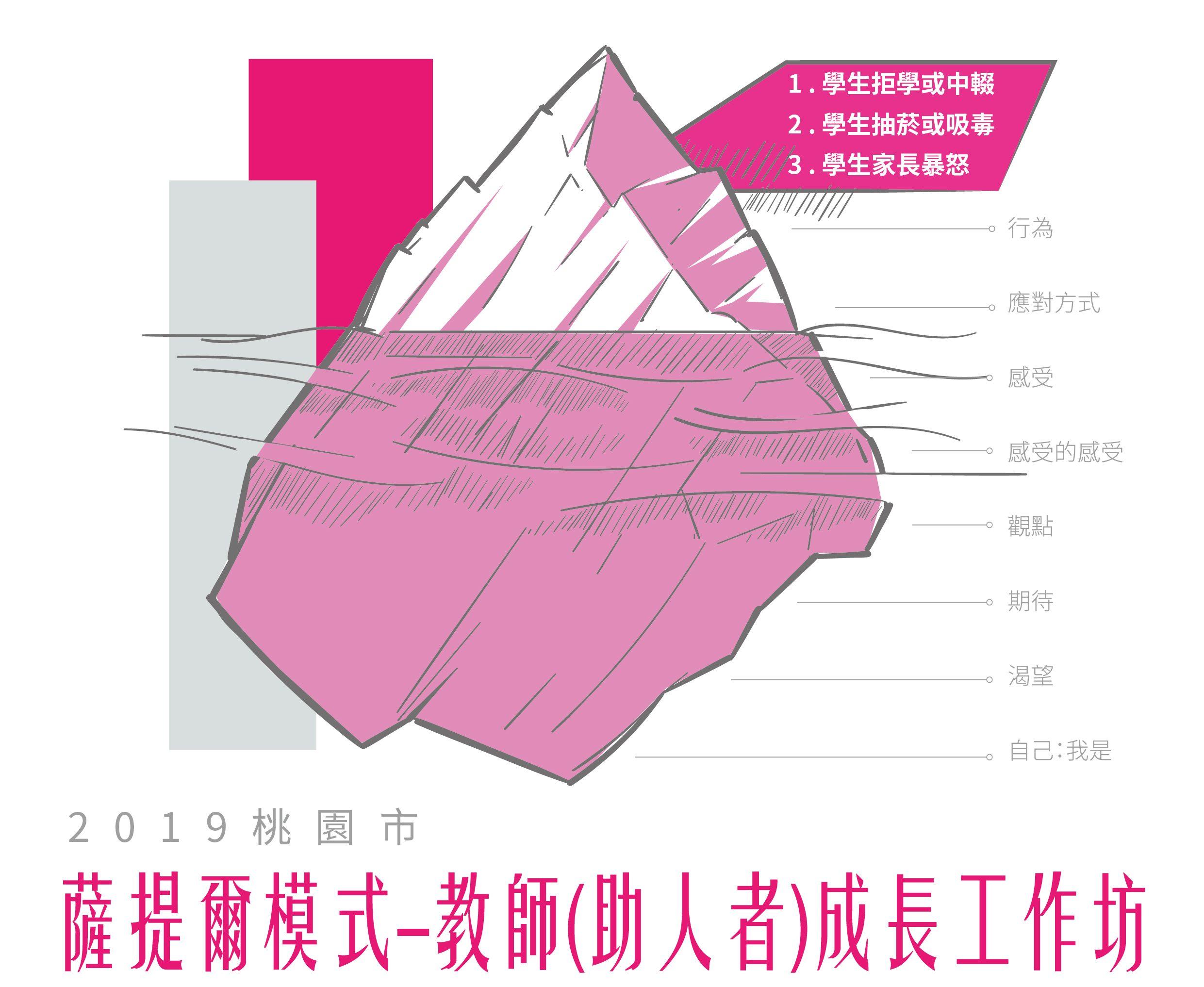 2019【薩提爾成長模式教師(助人者)自我成長工作坊】第1+2階